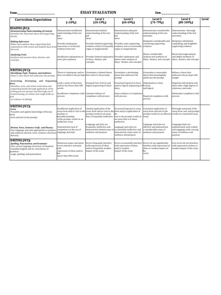 Business plan procedure