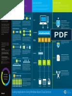 Windows Azure Scalability.pdf