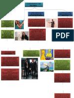 Actividades Para El Desarrollo Psicomotor PUNTO 1