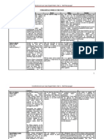 Constitutional Law Case Digest Matrix Set 1