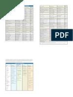 Classification of Accounts   Debits And Credits   Balance Sheet