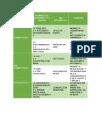 Clasificación de Inhibidores y Enzimas