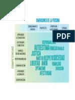 Dimensiones de la persona.docx