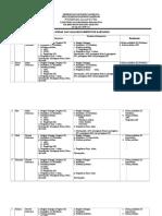 5.1.1.4 Analisis Kompetensi PJT