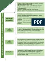 Cuadro Sinoptico de las funciones y objetivos del sector publico