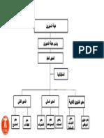 ETAC Organisational Structure