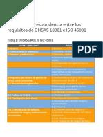 Tabla Correspondencia Ohsas 18001 e Iso 45001