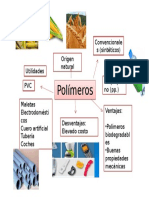 Polímeros (mapa)