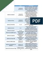 Tabla de Anomalías Cromosómicas