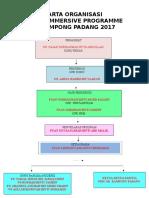 Carta Organisasi Hip