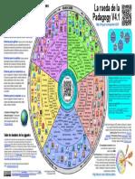 Padagogy_Wheel_V4_SPANISHv1.pdf