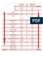 PKa Table of Acids