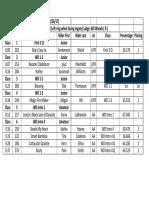april nfda 2017 results