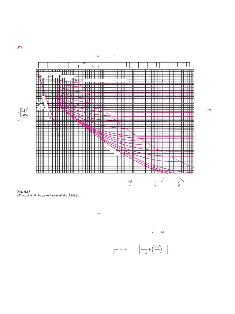 Diagrama de Moody | Dynamics (Mechanics) | Continuum Mechanics