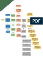 Mapa Conceptual Educacion Ambiental