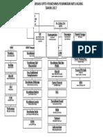 2.3.1.1 Struktur Organisasi Uptd Puskesmas Perawatan Ratu Agung