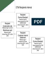 ETM Recipients Explanation