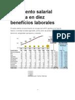El Aumento Salarial Impacta en Diez Beneficios Laborales
