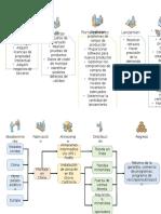 Diagramas de produccion