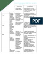 Selección de Competencias y Capacidades y Desempeños Del Mes de Mayo Gladis