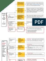 ES Task Methodology