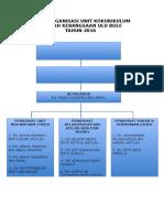 Carta Organisasi Unit Kokurikulum