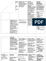 personality disorders chart.docx