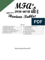 Neuro Written III Tables