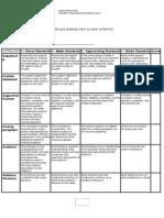 persuasive essay rubric html