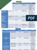 cuadrocomparativodehormonassintetizadasporhipofisisehipotlamo-130109000428-phpapp02.pptx