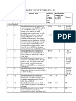 Abstract of Cost Civil Works Sewa