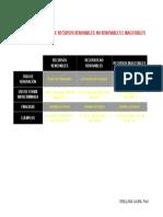 Cuadro Comparativo de Recursos Renovables
