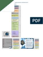 Habilidades Gerenciales - Mapa Conceptual