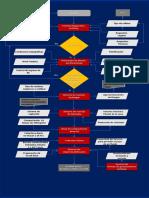 Diagrama de Flujo_2_relleno Sanitario