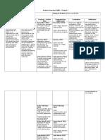 Project Overview Table Internship I, II, III