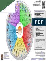 Rueda de la pedagogía 3.0.pdf