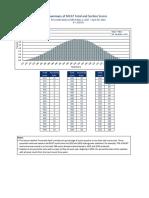 MCAT 2017 May-2018 Apr Percentiles.pdf