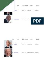 Ricos Del Mundo 2017 Forbes