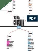 HISTORIA DE LA CIUDADANIA