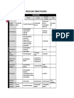 Pmp Process Chart
