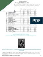 Ranking ELO FIDE Junio 2016