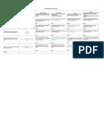 Portfolio Self-Assessment Rubric Matrix