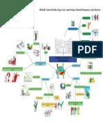 Mapa Mental Tamaño de proyectos