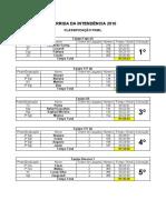 Classificação Final_Corrida Da Intendência 2016