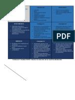 Evidencia 1 Análisis DOFA Criterios de Selección de Un Canal de Distribución