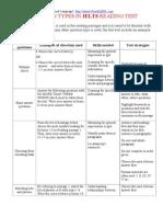 Question Types in IELTS Reading Test
