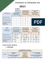 2017 Registro de Resultados de Aprendizajes