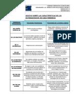 """Cuadro Comparativo Sobre Las Caracteristicas de Los Modelo s Pedagã""""Gicos de Cada Tendencia"""