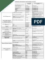 Indice General Comparativo Temas Notariales Ley 26 994