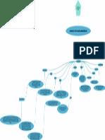 Graficación mental  de Los Canales de Distribución